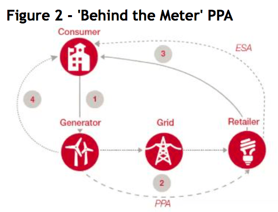Behind the Meter PPA